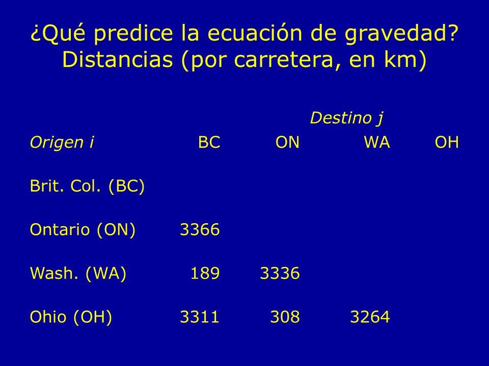 ¿Qué predice la ecuación de gravedad? Distancias (por carretera, en km) Destino j Origen iBCONWAOH Brit. Col. (BC) Ontario (ON)3366 Wash. (WA)1893336