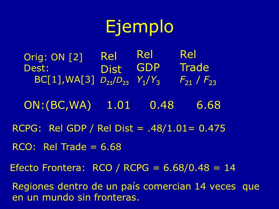 Ejemplo Orig: ON [2] Dest: BC[1],WA[3] Rel Dist D 21 /D 23 Rel GDP Y 1 /Y 3 Rel Trade F 21 / F 23 ON:(BC,WA)1.010.486.68 RCPG: Rel GDP / Rel Dist =.48