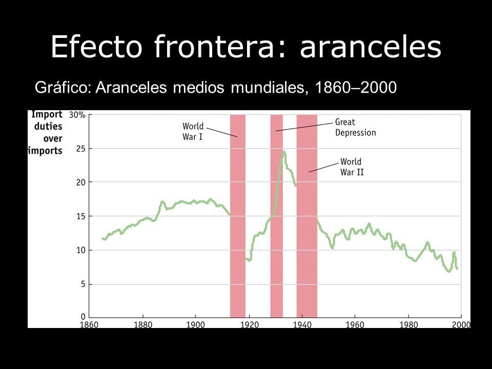Efecto frontera: aranceles Gráfico: Aranceles medios mundiales, 1860–2000