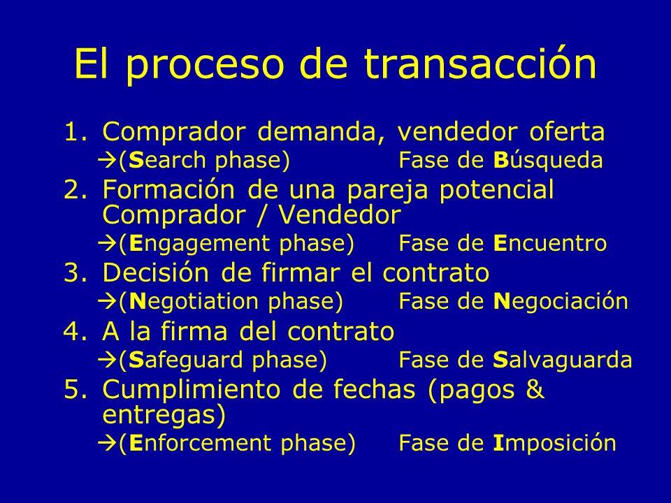 El proceso de transacción 1.Comprador demanda, vendedor oferta (Search phase) Fase de Búsqueda 2.Formación de una pareja potencial Comprador / Vendedo