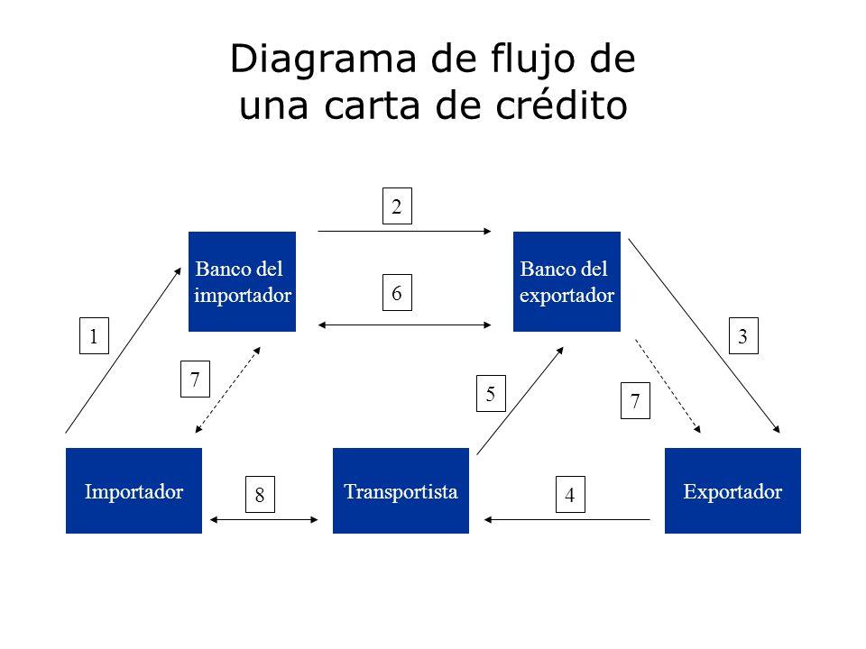 Diagrama de flujo de una carta de crédito Importador Banco del importador Banco del exportador ExportadorTransportista 1 2 3 4 5 6 7 7 8