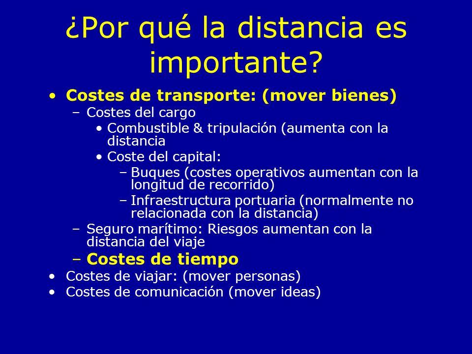 ¿Por qué la distancia es importante? Costes de transporte: (mover bienes) –Costes del cargo Combustible & tripulación (aumenta con la distancia Coste