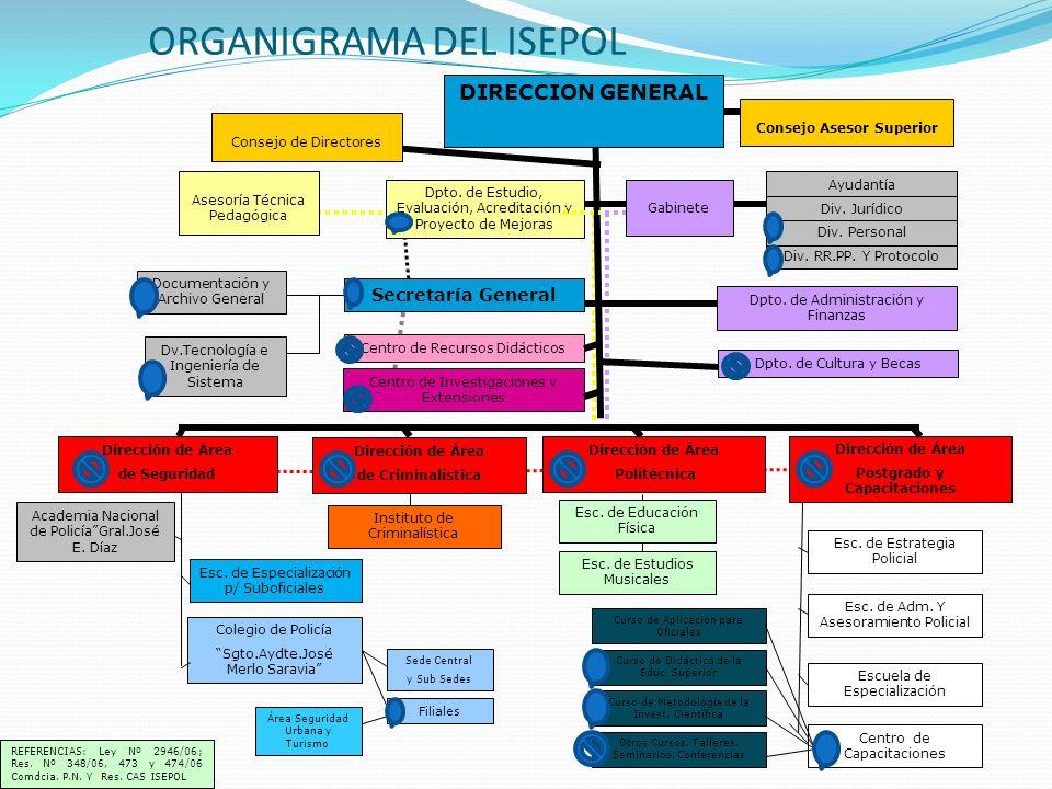 ORGANIGRAMA DEL ISEPOL DIRECCION GENERAL Asesoría Técnica Pedagógica Dpto. de Estudio, Evaluación, Acreditación y Proyecto de Mejoras Consejo de Direc