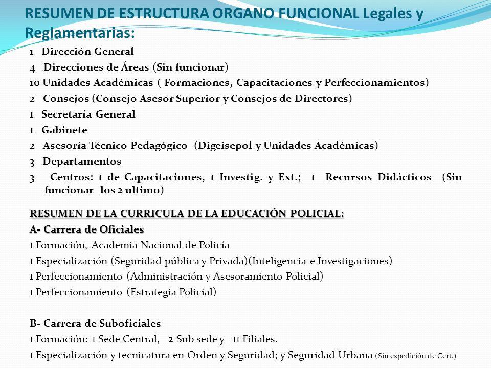 RESUMEN DE ESTRUCTURA ORGANO FUNCIONAL Legales y Reglamentarias: 1 Dirección General 4 Direcciones de Áreas (Sin funcionar) 10 Unidades Académicas ( F