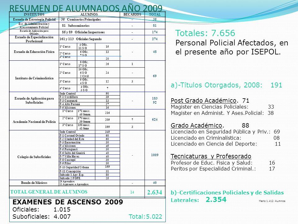 RESUMEN DE ALUMNADOS AÑO 2009 INSTITUTOSALUMNOSBECARIOSTOTAL Escuela de Estrategia Policial 35 Comisarios Principales-35 Esc. de Administración y Ases
