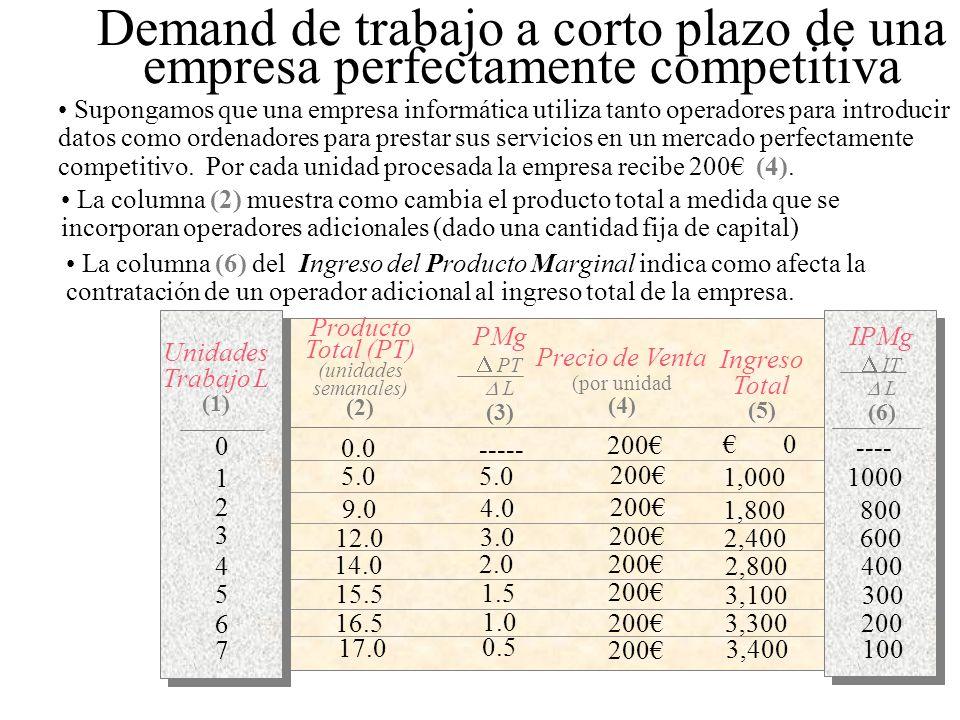 PMg PT L (3) Producto Total (PT) (unidades semanales) (2) Unidades Trabajo L (1) Precio de Venta (por unidad (4) Ingreso Total (5) 0.0 5.0 9.0 12.0 14