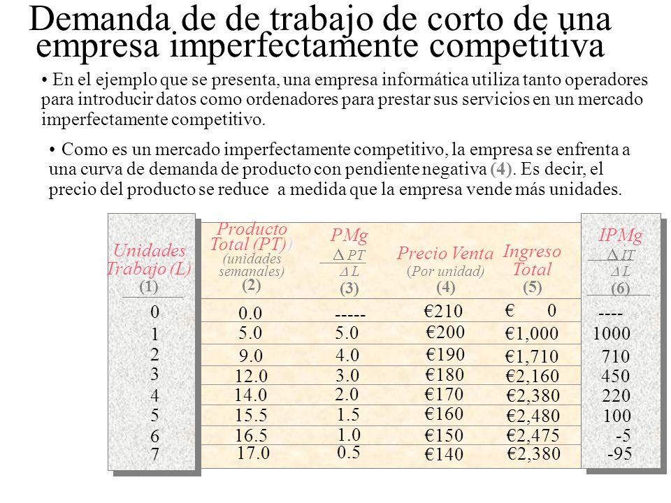 PMg PT L (3) Producto Total (PT)) (unidades semanales) (2) Unidades Trabajo (L) (1) Precio Venta (Por unidad) (4) Ingreso Total (5) 0.0 5.0 9.0 12.0 1