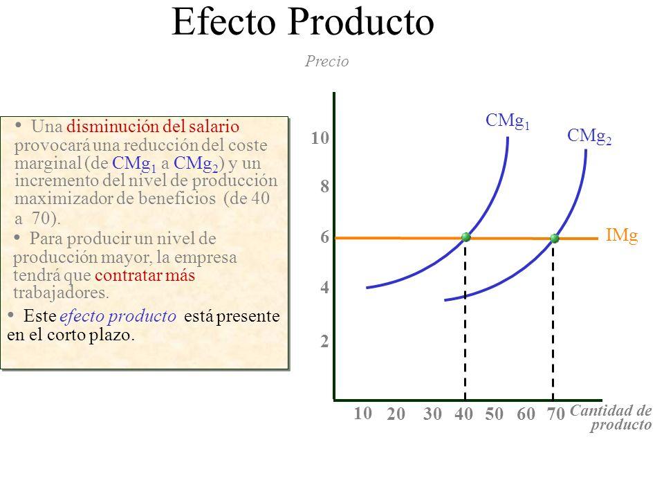 Una disminución del salario provocará una reducción del coste marginal (de CMg 1 a CMg 2 ) y un incremento del nivel de producción maximizador de bene