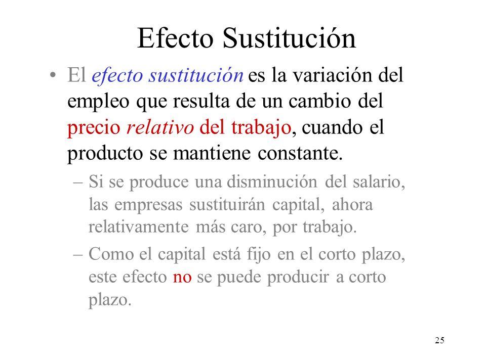 25 El efecto sustitución es la variación del empleo que resulta de un cambio del precio relativo del trabajo, cuando el producto se mantiene constante