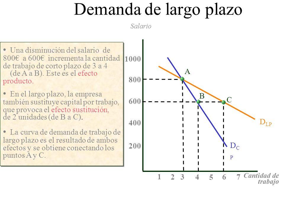 Una disminución del salario de 800 a 600 incrementa la cantidad de trabajo de corto plazo de 3 a 4 (de A a B). Este es el efecto producto. Salario Can