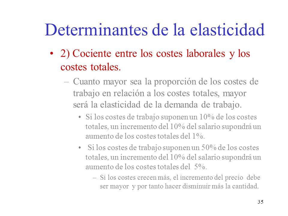 35 2) Cociente entre los costes laborales y los costes totales. –Cuanto mayor sea la proporción de los costes de trabajo en relación a los costes tota
