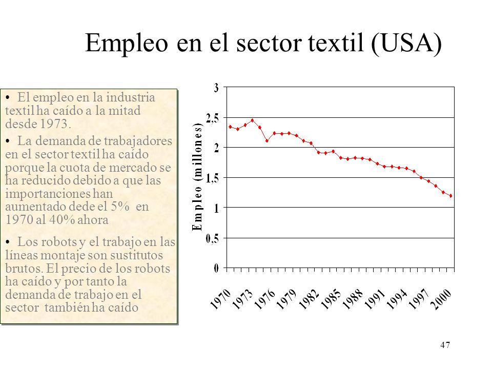 47 Empleo en el sector textil (USA) El empleo en la industria textil ha caído a la mitad desde 1973. La demanda de trabajadores en el sector textil ha