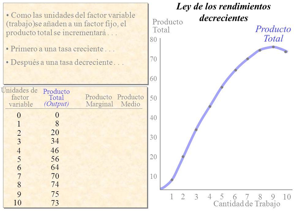 Producto Medio Producto Marginal 0 Producto medio y/o marginal 54 3 21 La curva del Producto Marginal crece incialmente ( cuando el producto total está creciendo a una tasa creciente), alcanza su máximo, y despues decrece (a medida que el producto total se incrementa a una tasa decreciente) 4 8 12 16 67 8 0 9 10 Producto Medio Producto Marginal Producto Total (Output) Recurso Variable 1 8 2 20 3 34 4 46 5 56 6 64 7 70 8 74 9 75 10 73 ----- 8 12 14 12 10 8 6 4 1 - 2 ----- 8 10 11.3 11.5 11.2 10.7 10 9.3 8.3 7.3 La curva del Producto Medio tendrá la misma forma general excepto que su punto máximo se alcanzará con un nivel de producción mayor.