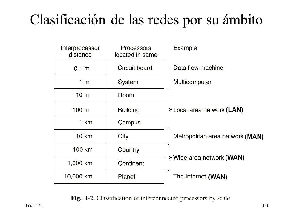 16/11/200010 Clasificación de las redes por su ámbito (LAN) (MAN) (WAN)