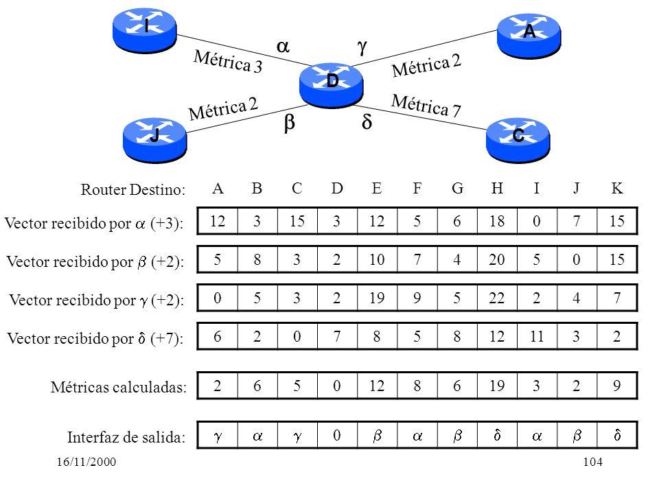 16/11/2000104 Métrica 3 Métrica 2 Métrica 7 Métrica 2 0532199522247 6207858121132 0 58321074205015 ABCDEFGHIJK Vector recibido por (+3): Vector recibi