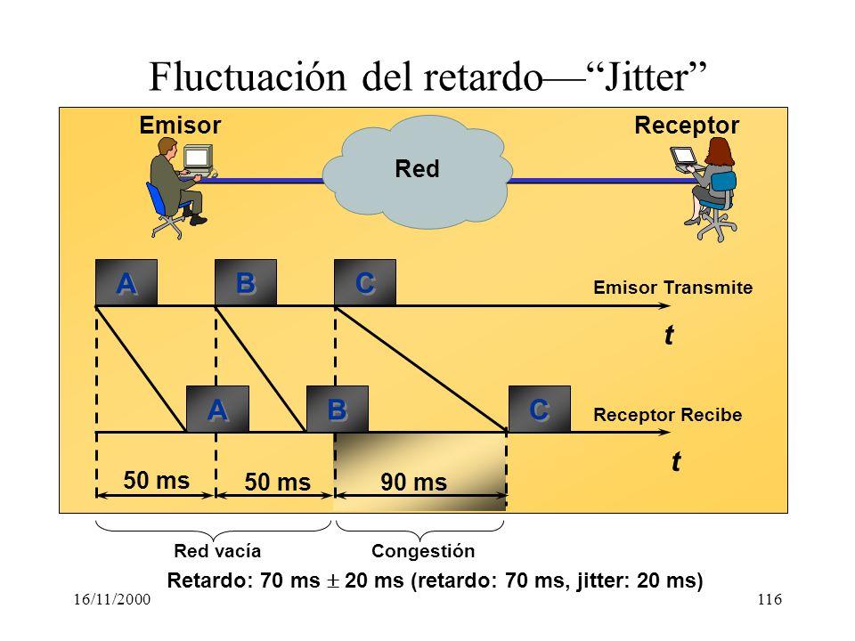 16/11/2000116 Fluctuación del retardoJitter t t Emisor Transmite Receptor Recibe A A B B C C A A B B C C 50 ms EmisorReceptor Red 50 ms90 ms Congestió