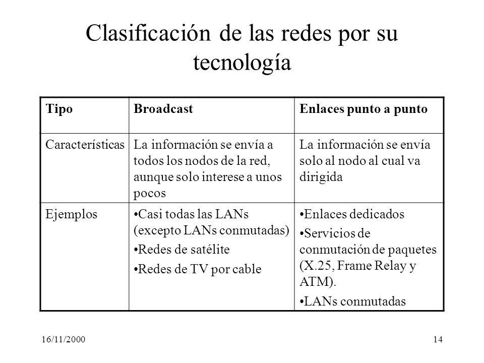 16/11/200014 Clasificación de las redes por su tecnología TipoBroadcastEnlaces punto a punto CaracterísticasLa información se envía a todos los nodos