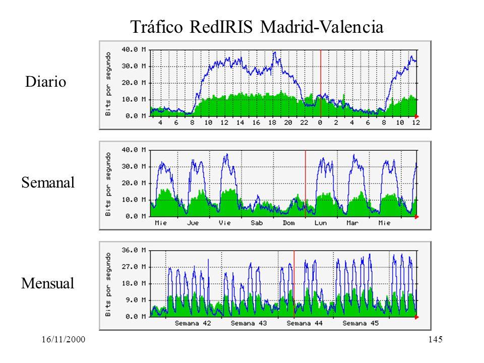 16/11/2000145 Tráfico RedIRIS Madrid-Valencia Diario Semanal Mensual