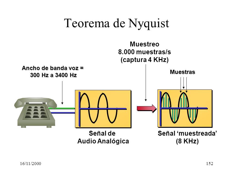 16/11/2000152 Señal muestreada (8 KHz) Señal de Audio Analógica Ancho de banda voz = 300 Hz a 3400 Hz Teorema de Nyquist Muestras Muestreo 8.000 muest