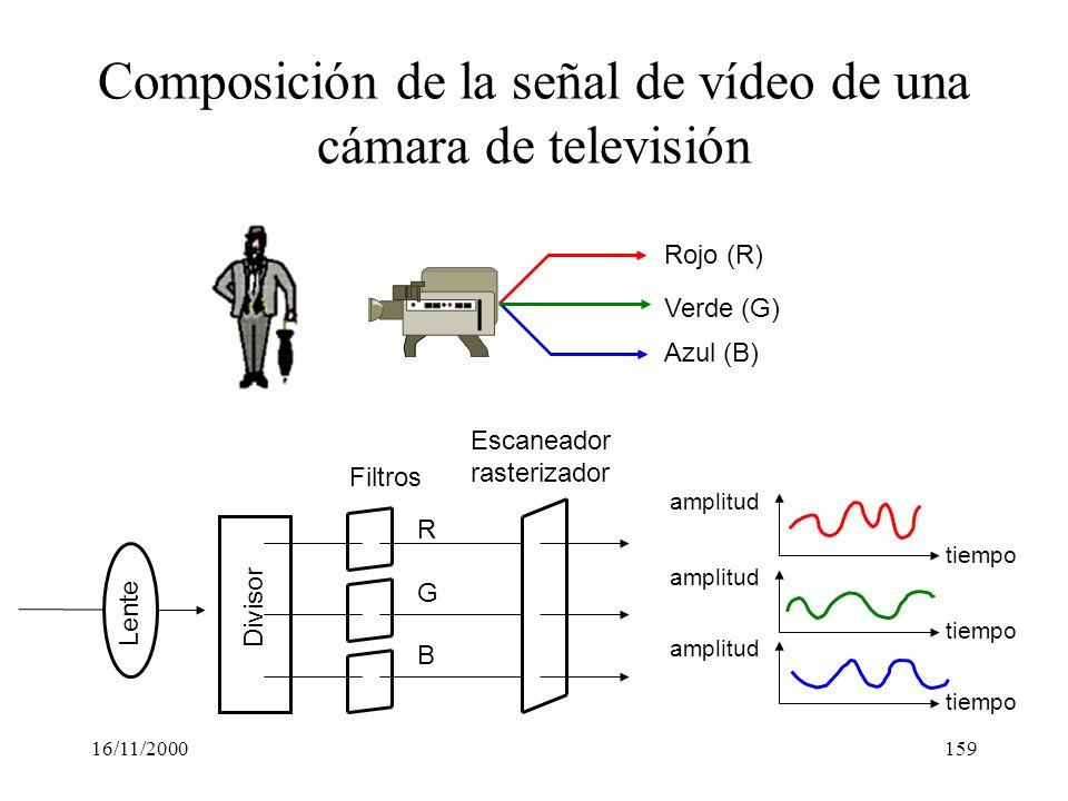 16/11/2000159 Composición de la señal de vídeo de una cámara de televisión Rojo (R) Verde (G) Azul (B) Divisor R B G Lente Filtros Escaneador rasteriz