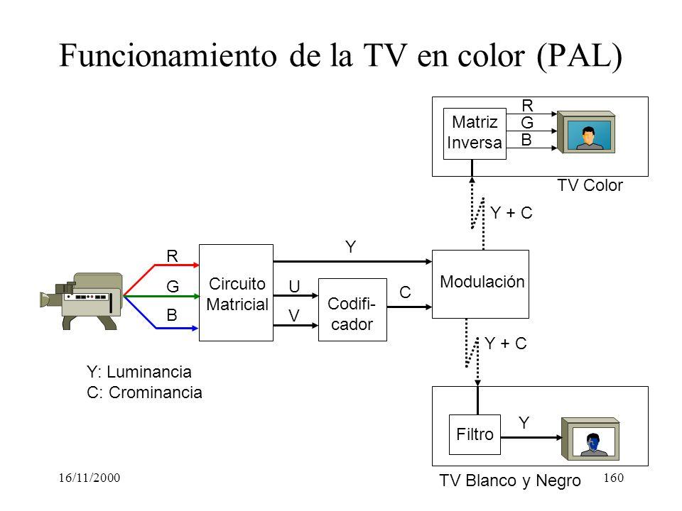 16/11/2000160 Funcionamiento de la TV en color (PAL) R B G Circuito Matricial Codifi- cador V U Y C Modulación Y: Luminancia C: Crominancia Filtro TV