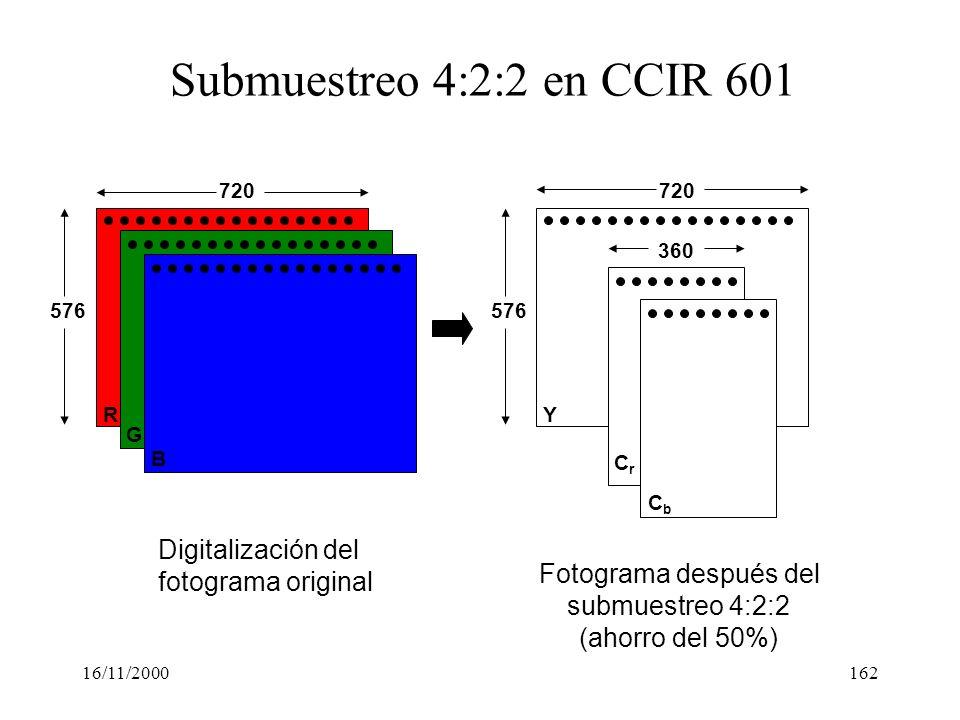 16/11/2000162 B G RY CbCb CrCr 720 576 360 Digitalización del fotograma original Fotograma después del submuestreo 4:2:2 (ahorro del 50%) Submuestreo