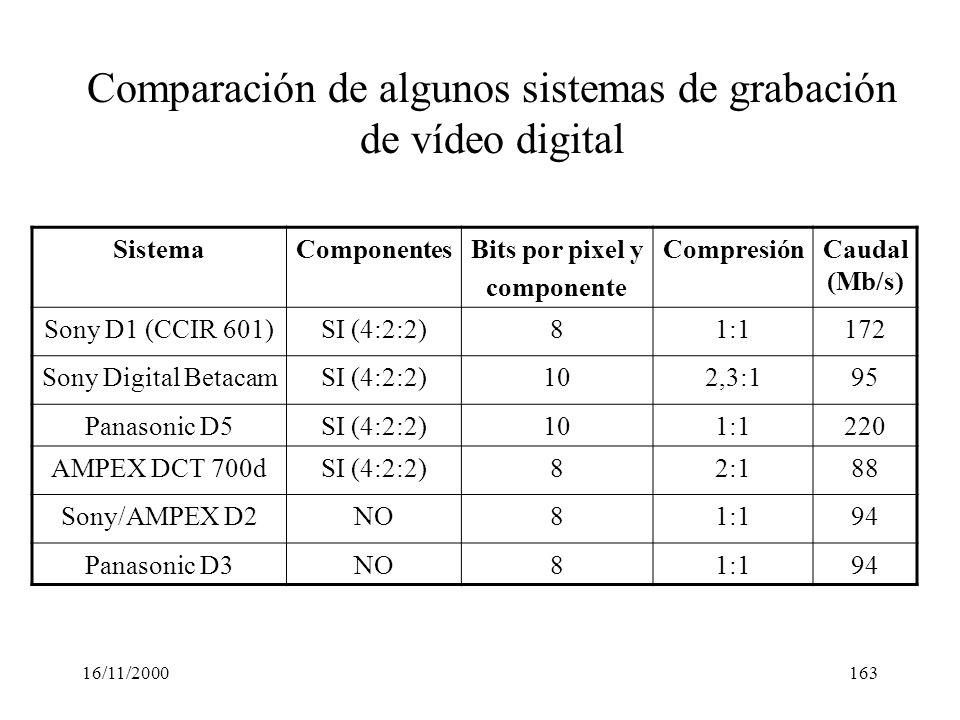 16/11/2000163 SistemaComponentesBits por pixel y componente CompresiónCaudal (Mb/s) Sony D1 (CCIR 601)SI (4:2:2)81:1172 Sony Digital BetacamSI (4:2:2)