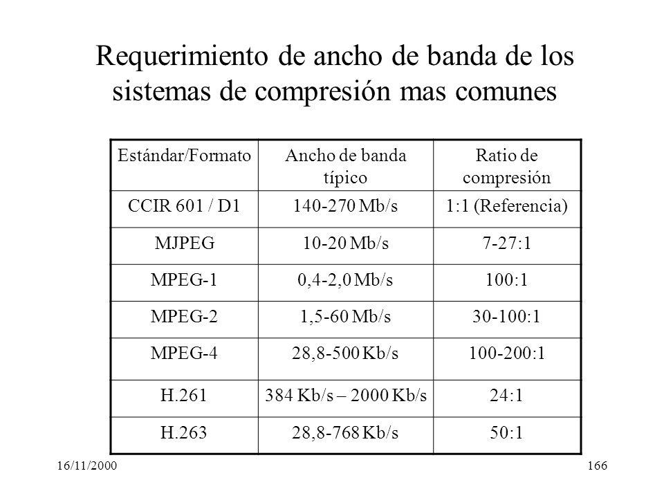 16/11/2000166 Estándar/FormatoAncho de banda típico Ratio de compresión CCIR 601 / D1140-270 Mb/s1:1 (Referencia) MJPEG10-20 Mb/s7-27:1 MPEG-10,4-2,0