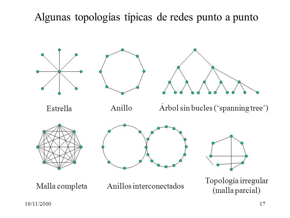 16/11/200017 Algunas topologías típicas de redes punto a punto Estrella AnilloÁrbol sin bucles (spanning tree) Malla completaAnillos interconectados T