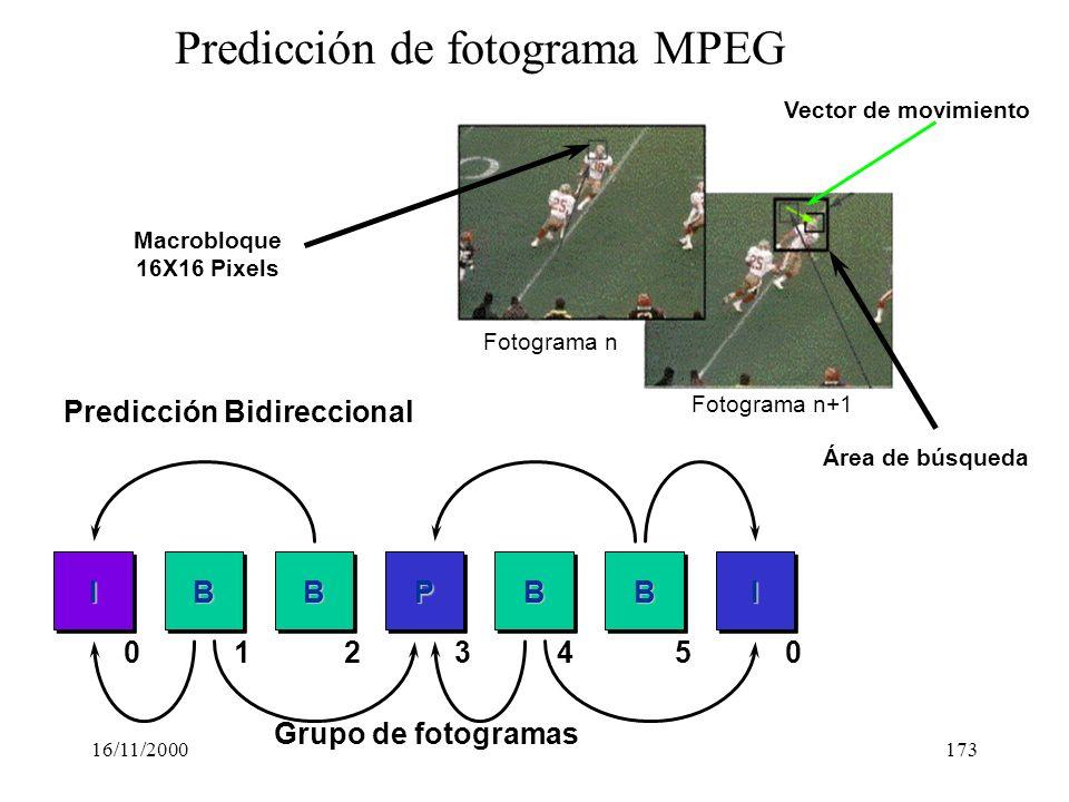 16/11/2000173 Predicción de fotograma MPEG Macrobloque 16X16 Pixels Vector de movimiento Área de búsqueda IBBPBBI Predicción Bidireccional 0 1 2 34 50