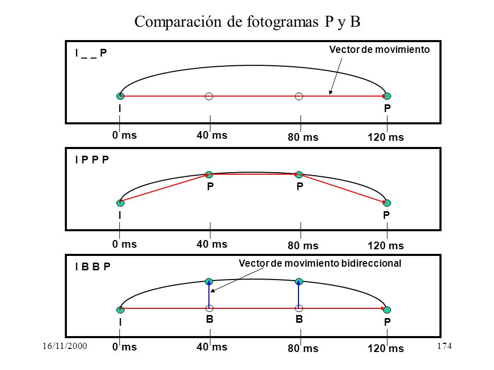 16/11/2000174 I B P B I I P P P P 0 ms40 ms 80 ms120 ms 0 ms40 ms 80 ms120 ms 0 ms40 ms 80 ms120 ms Vector de movimiento Vector de movimiento bidirecc