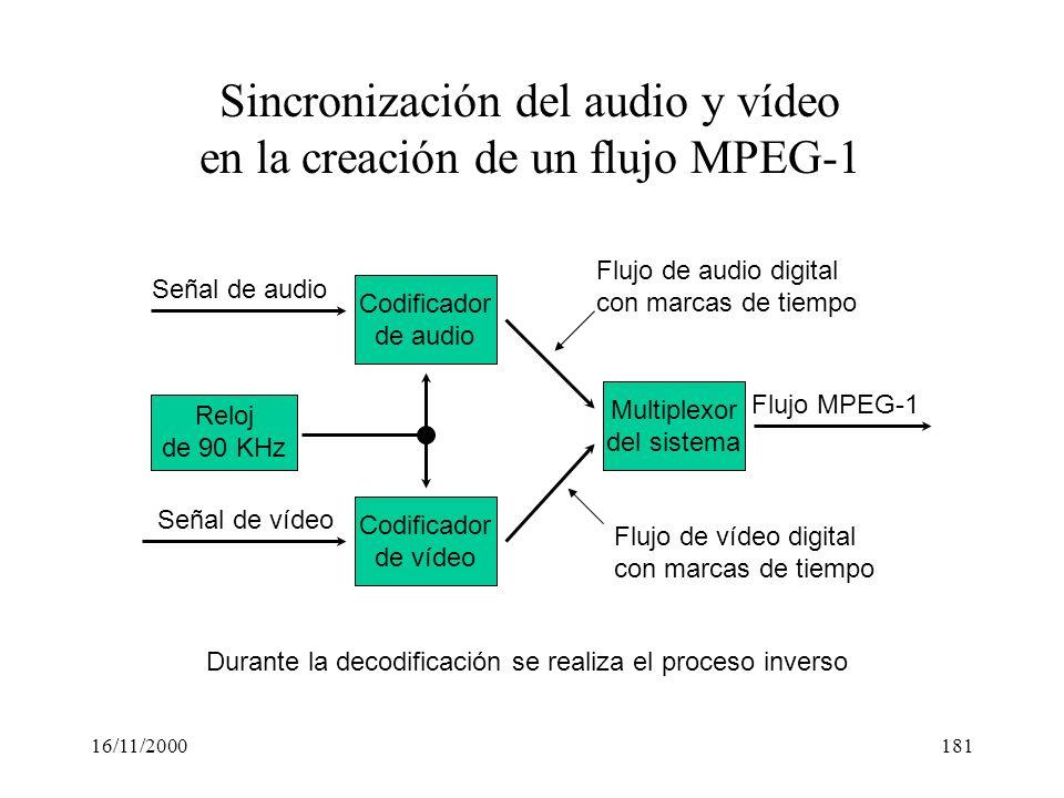 16/11/2000181 Codificador de audio Codificador de vídeo Multiplexor del sistema Señal de audio Flujo MPEG-1 Señal de vídeo Sincronización del audio y
