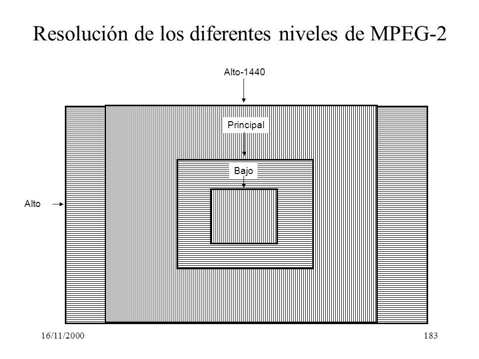 16/11/2000183 Bajo Principal Alto-1440 Alto Resolución de los diferentes niveles de MPEG-2
