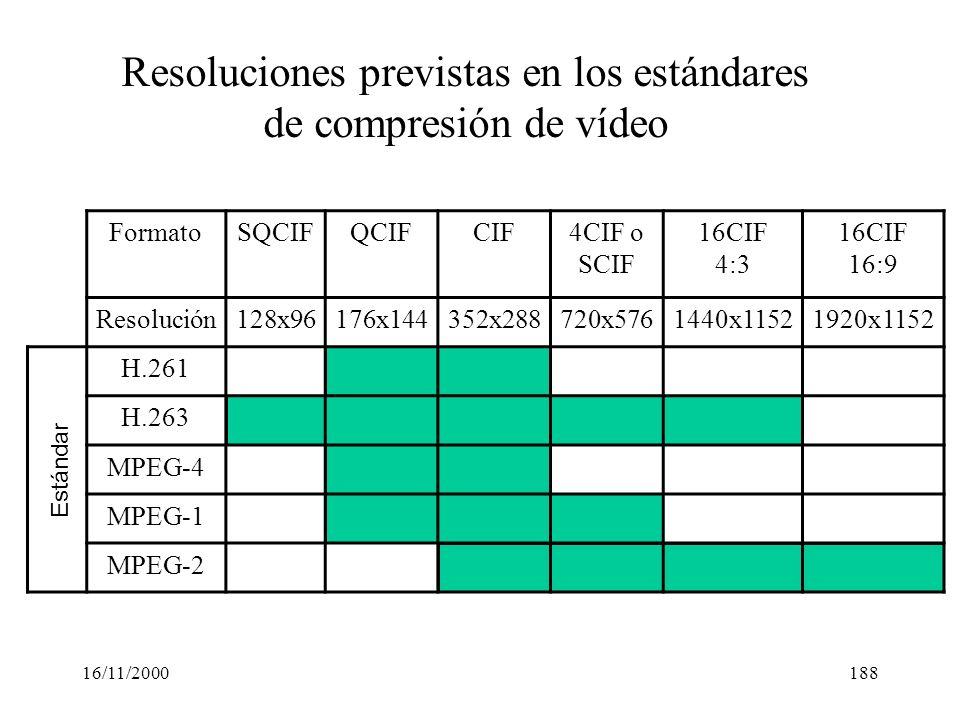 16/11/2000188 FormatoSQCIFQCIFCIF4CIF o SCIF 16CIF 4:3 16CIF 16:9 Resolución128x96176x144352x288720x5761440x11521920x1152 H.261 H.263 MPEG-4 MPEG-1 MP
