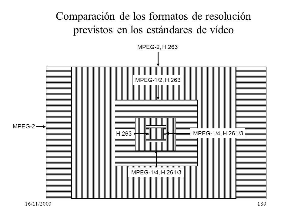 16/11/2000189 H.263 MPEG-1/4, H.261/3 MPEG-1/2, H.263 MPEG-2, H.263 MPEG-2 Comparación de los formatos de resolución previstos en los estándares de ví