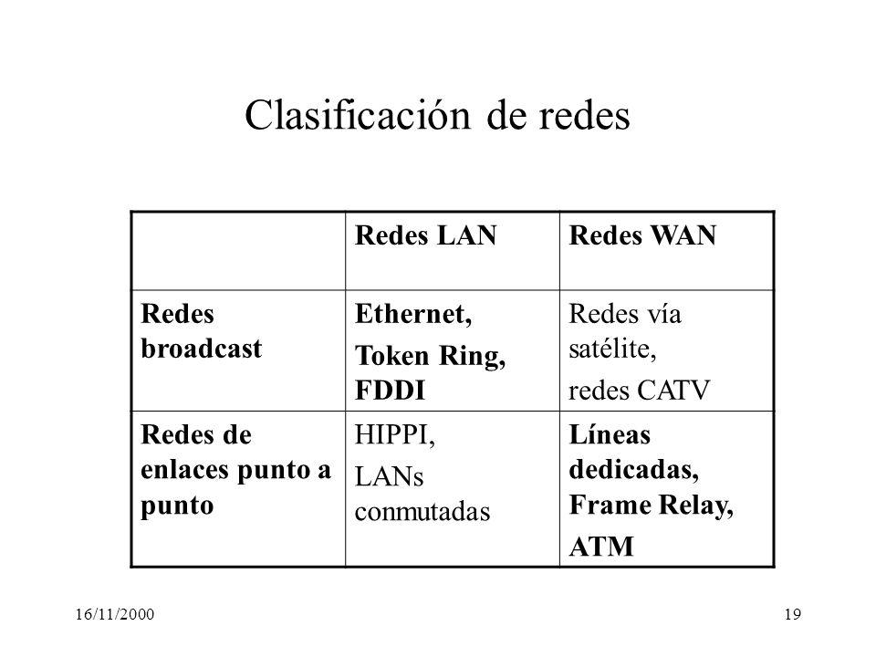 16/11/200019 Clasificación de redes Redes LANRedes WAN Redes broadcast Ethernet, Token Ring, FDDI Redes vía satélite, redes CATV Redes de enlaces punt