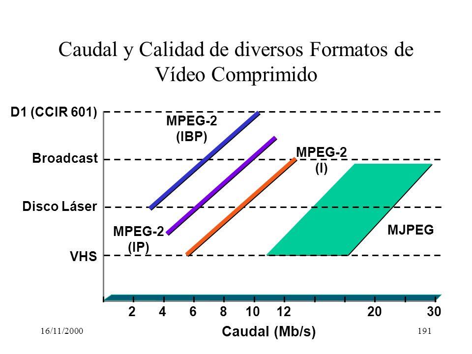 16/11/2000191 Caudal y Calidad de diversos Formatos de Vídeo Comprimido 246810122030 VHS Disco Láser Broadcast D1 (CCIR 601) Caudal (Mb/s) MJPEG MPEG-