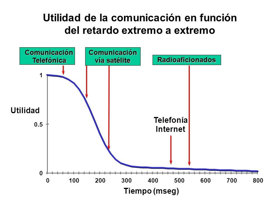 Utilidad de la comunicación en función del retardo extremo a extremo Telefonía Internet Comunicación Telefónica Radioaficionados Comunicación vía saté