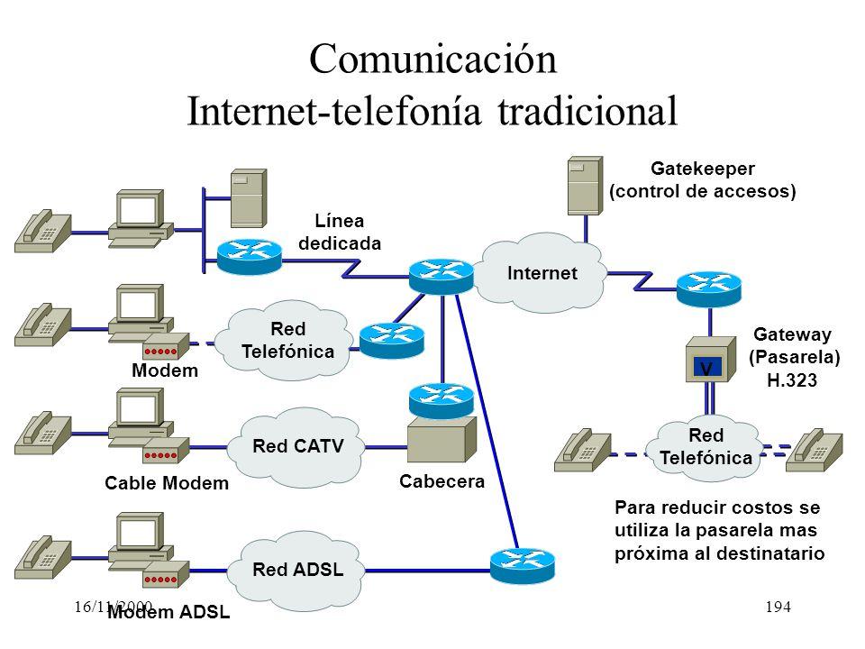 16/11/2000194 Comunicación Internet-telefonía tradicional Cabecera Red CATV Gatekeeper (control de accesos) Internet V Red Telefónica Cable Modem Red