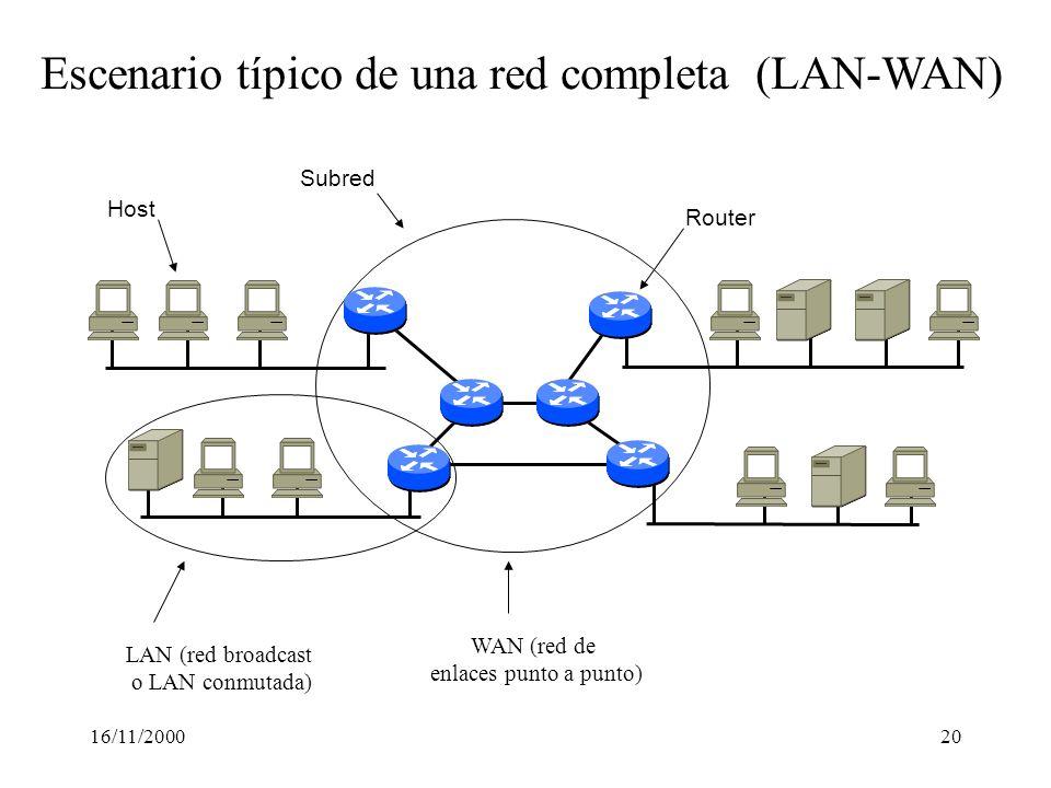 16/11/200020 WAN (red de enlaces punto a punto) LAN (red broadcast o LAN conmutada) Host Router Subred Escenario típico de una red completa (LAN-WAN)