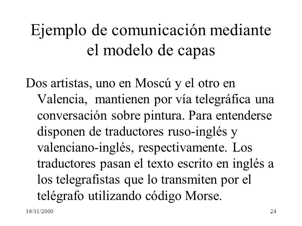 16/11/200024 Ejemplo de comunicación mediante el modelo de capas Dos artistas, uno en Moscú y el otro en Valencia, mantienen por vía telegráfica una c