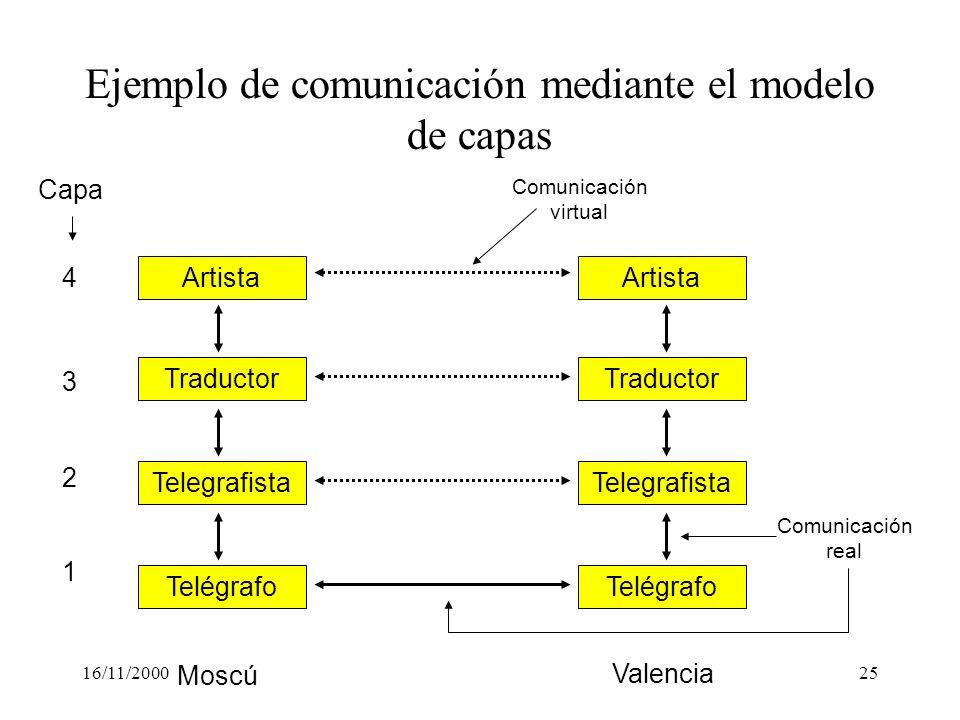 16/11/200025 Telegrafista Telégrafo Traductor Artista Telegrafista Telégrafo Traductor Artista Ejemplo de comunicación mediante el modelo de capas Cap