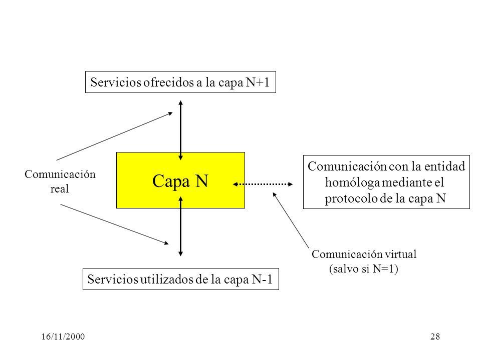 16/11/200028 Capa N Servicios utilizados de la capa N-1 Servicios ofrecidos a la capa N+1 Comunicación con la entidad homóloga mediante el protocolo d