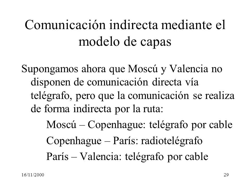 16/11/200029 Comunicación indirecta mediante el modelo de capas Supongamos ahora que Moscú y Valencia no disponen de comunicación directa vía telégraf