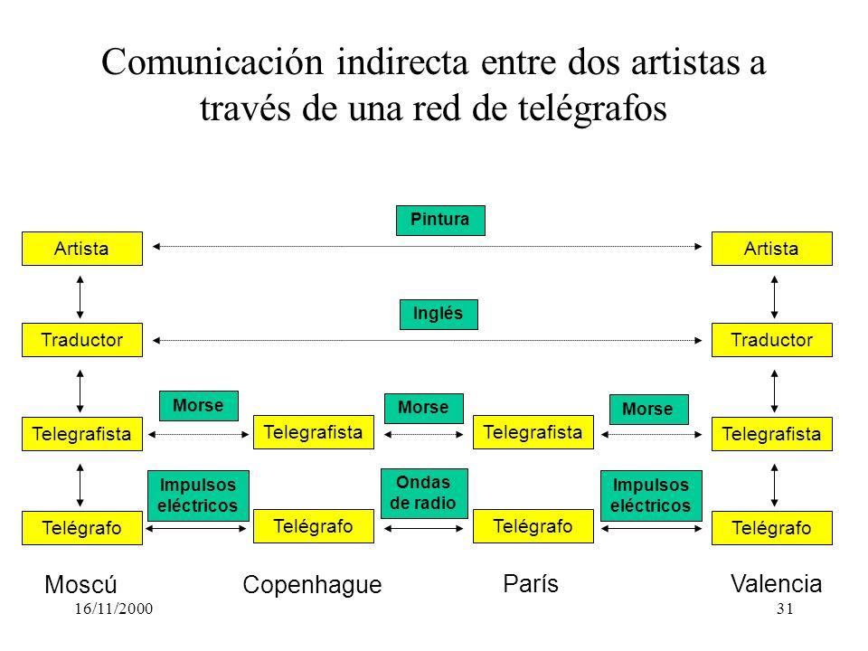 16/11/200031 Telegrafista Telégrafo Traductor Artista Telegrafista Telégrafo Traductor Artista Comunicación indirecta entre dos artistas a través de u