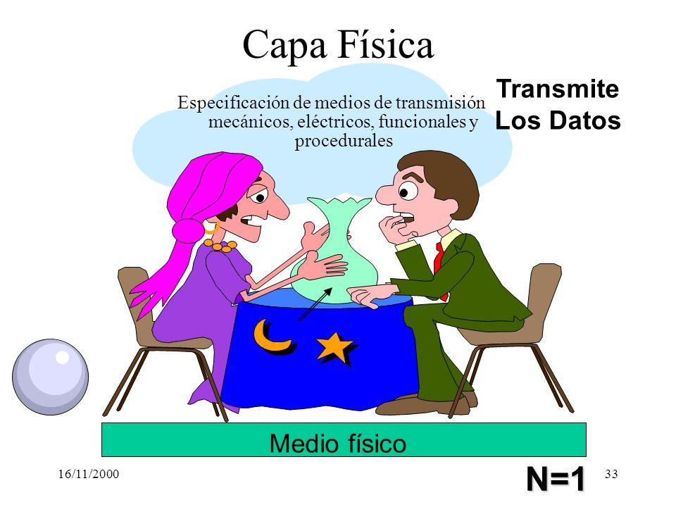 16/11/200033 Capa Física Especificación de medios de transmisión mecánicos, eléctricos, funcionales y procedurales Transmite Los Datos N=1 Medio físic