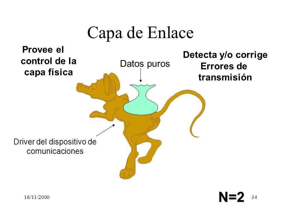 16/11/200034 Capa de Enlace Datos puros Driver del dispositivo de comunicaciones Provee el control de la capa física Detecta y/o corrige Errores de tr