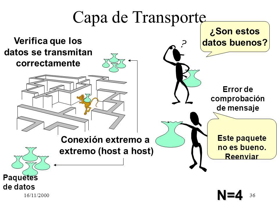 16/11/200036 Capa de Transporte Conexión extremo a extremo (host a host) Error de comprobación de mensaje Paquetes de datos ¿Son estos datos buenos? E