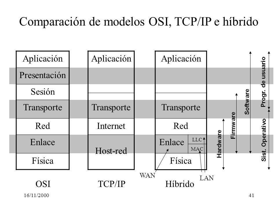 16/11/200041 Aplicación Presentación Sesión Transporte Red Enlace Física Aplicación Transporte Internet Host-red Comparación de modelos OSI, TCP/IP e