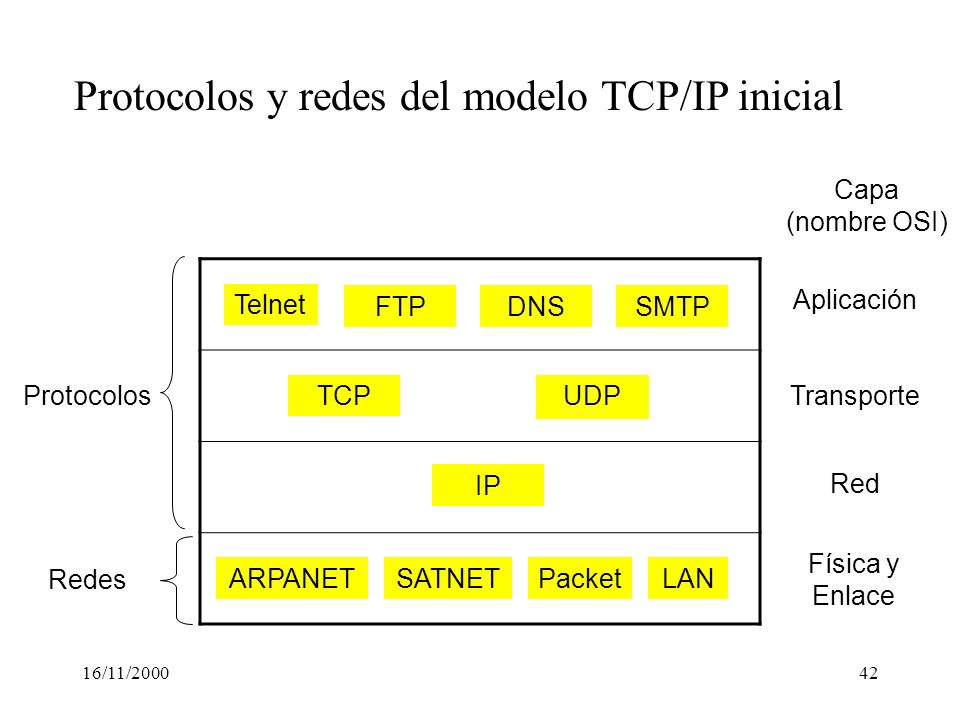 16/11/200042 Telnet FTPDNSSMTP UDP TCP IP ARPANETSATNETLANPacket Capa (nombre OSI) Aplicación Transporte Red Física y Enlace Protocolos Redes Protocol